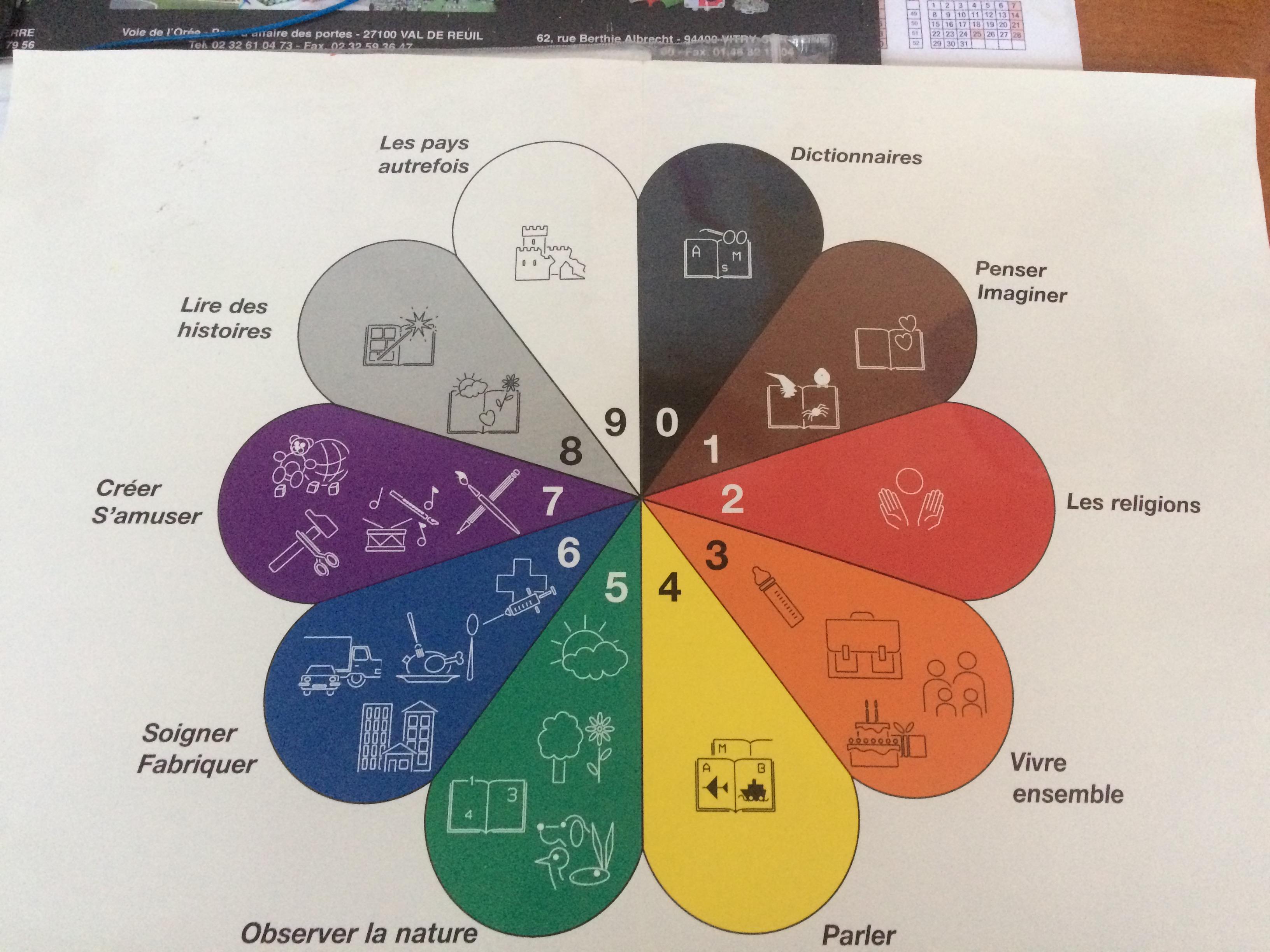 Préférence Signalétique B.C.D. - Organiser, préparer et gérer une classe en  SY54