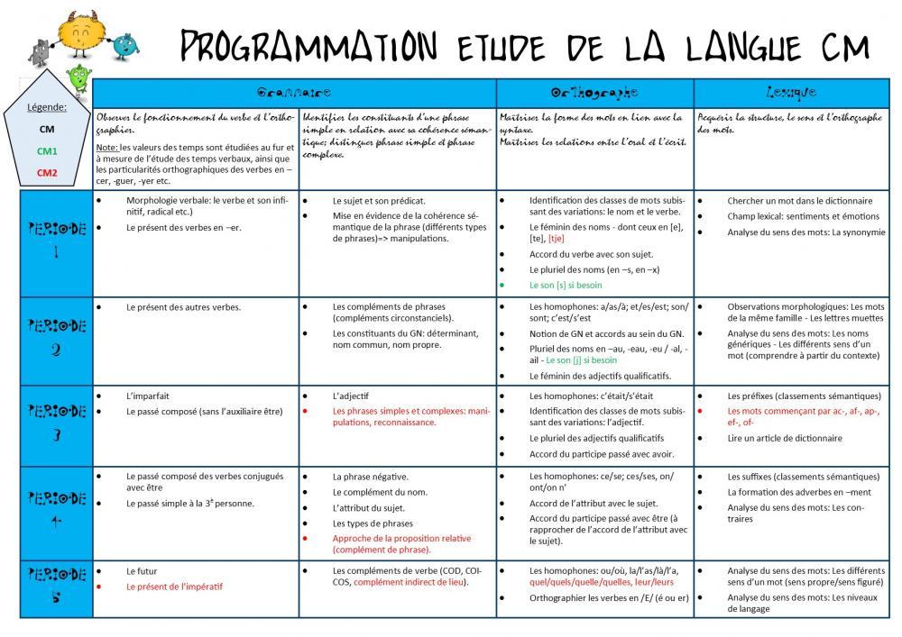 Etude de la langue CM.jpg